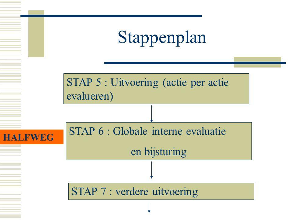 Stappenplan STAP 5 : Uitvoering (actie per actie evalueren)