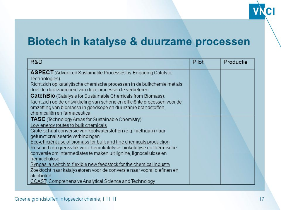 Biotech in katalyse & duurzame processen