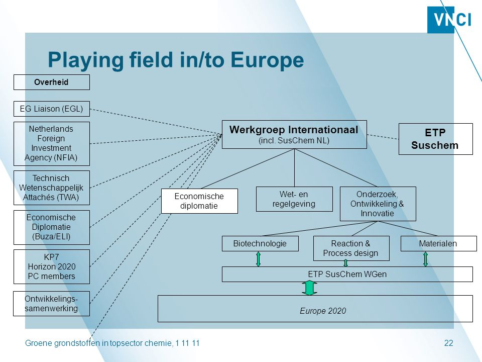Playing field in/to Europe
