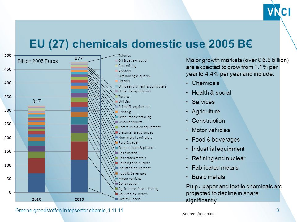 EU (27) chemicals domestic use 2005 B€