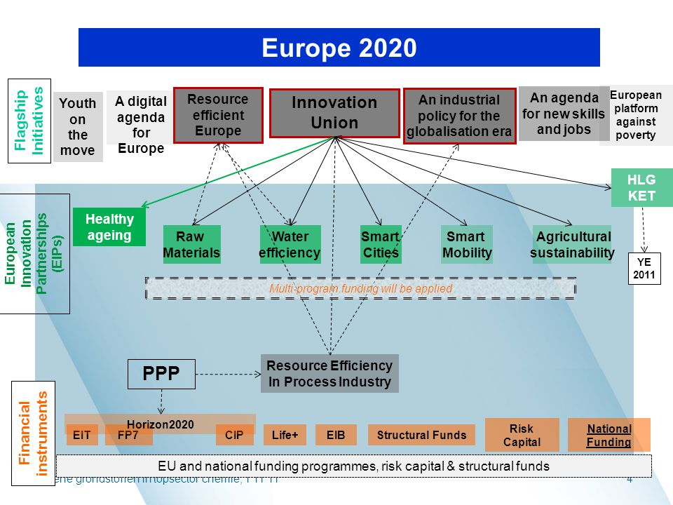 Europe 2020 PPP Innovation Union Flagship Initiatives