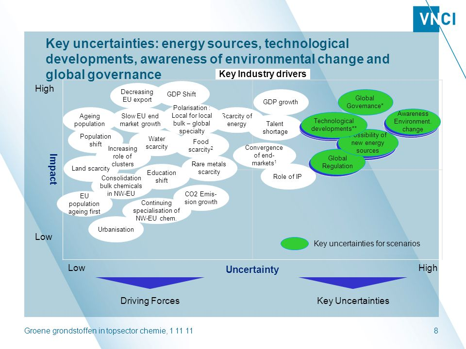 Key uncertainties: energy sources, technological developments, awareness of environmental change and global governance