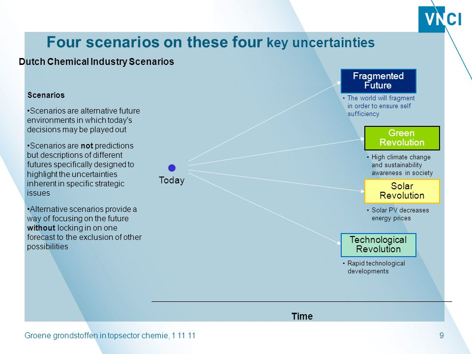 Four scenarios on these four key uncertainties