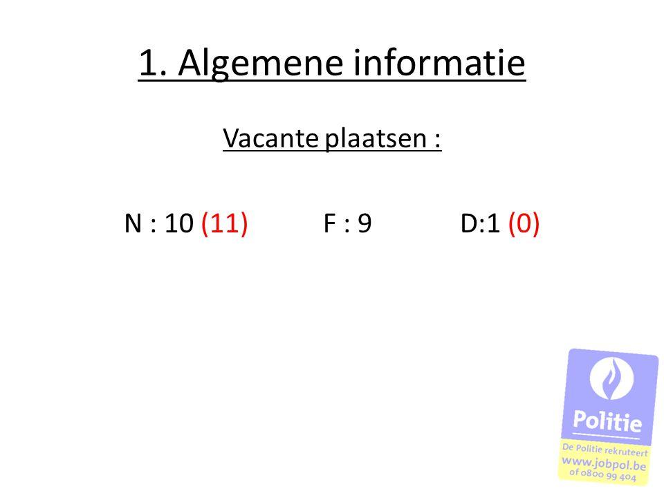 Vacante plaatsen : N : 10 (11) F : 9 D:1 (0)