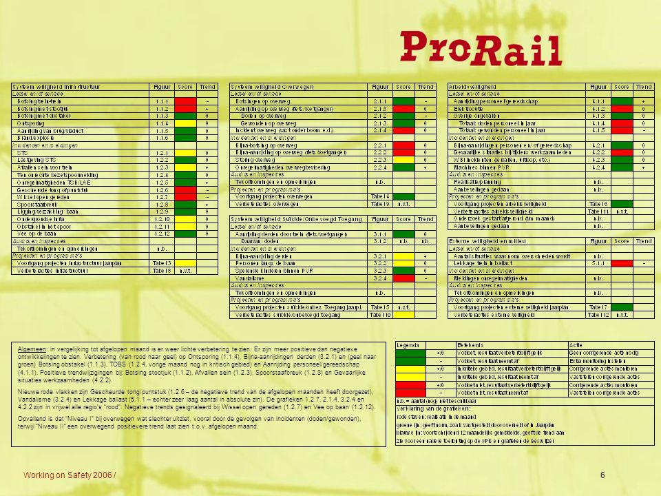 Algemeen: in vergelijking tot afgelopen maand is er weer lichte verbetering te zien. Er zijn meer positieve dan negatieve ontwikkelingen te zien. Verbetering (van rood naar geel) op Ontsporing (1.1.4), Bijna-aanrijdingen derden (3.2.1) en (geel naar groen) Botsing obstakel (1.1.3), TOBS (1.2.4, vorige maand nog in kritisch gebied) en Aanrijding personeel/gereedschap (4.1.1). Positieve trendwijzigingen bij: Botsing stootjuk (1.1.2), Afvallen sein (1.2.3), Spoorstaafbreuk (1.2.8) en Gevaarlijke situaties werkzaamheden (4.2.2).
