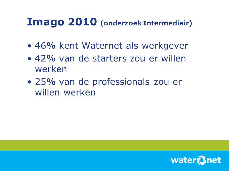 Imago 2010 (onderzoek Intermediair)