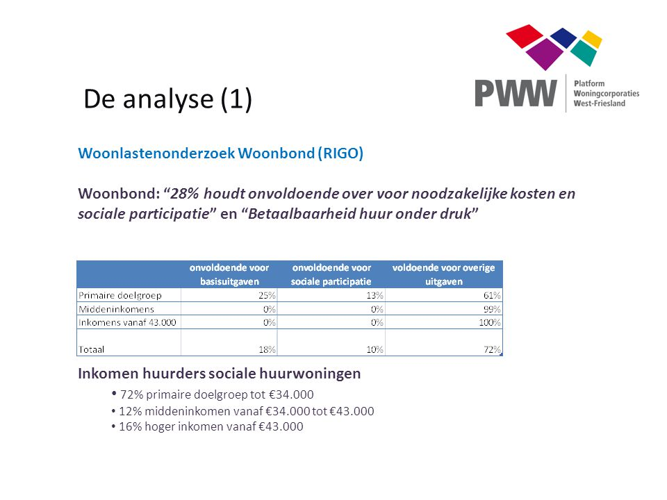 De analyse (1) Woonlastenonderzoek Woonbond (RIGO)