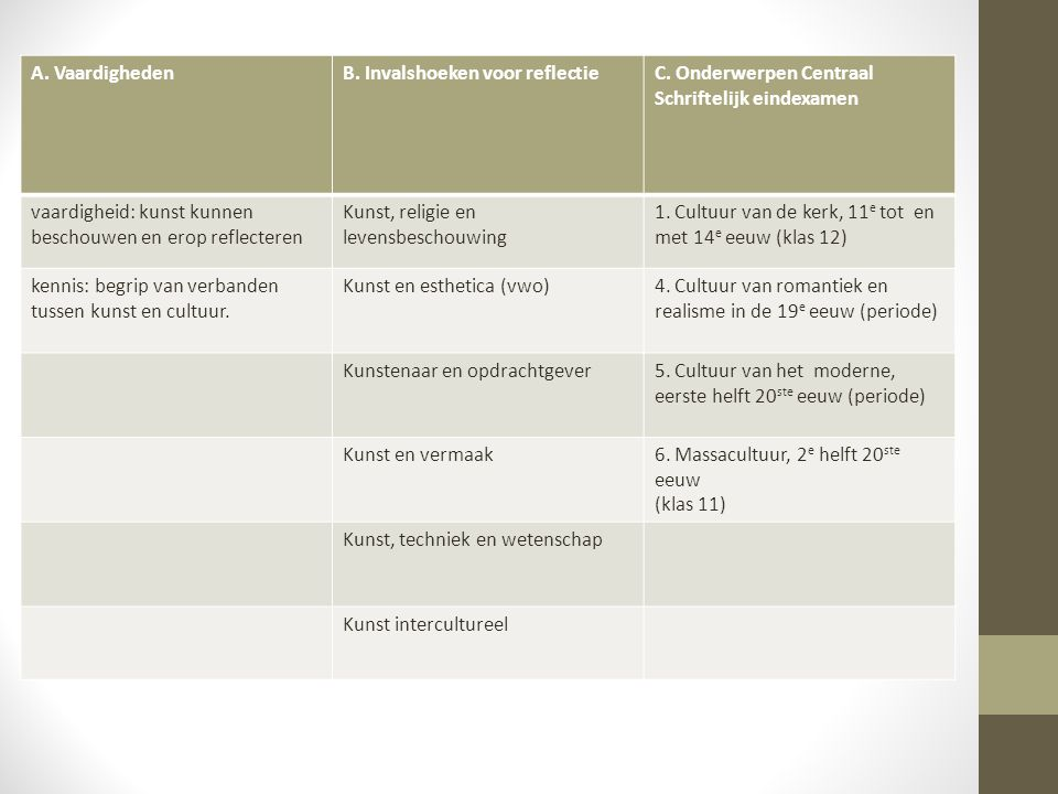 A. Vaardigheden B. Invalshoeken voor reflectie. C. Onderwerpen Centraal Schriftelijk eindexamen.