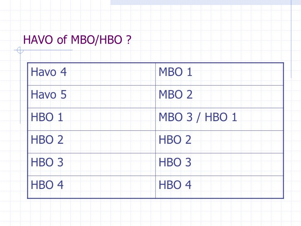 HAVO of MBO/HBO Havo 4 MBO 1 Havo 5 MBO 2 HBO 1 MBO 3 / HBO 1 HBO 2 HBO 3 HBO 4
