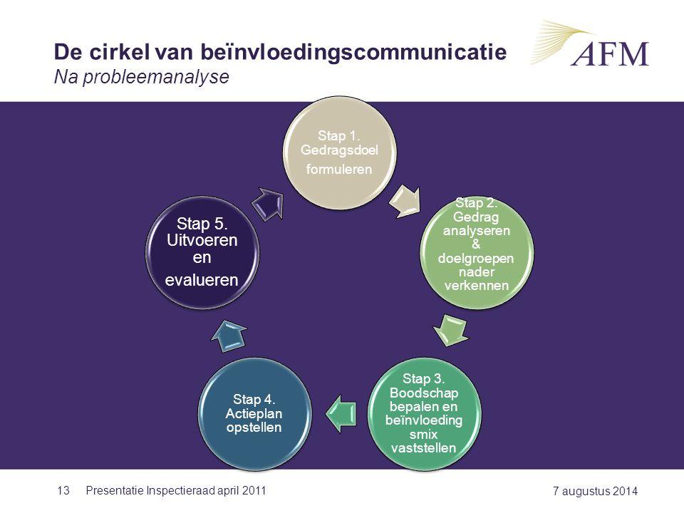 De cirkel van beïnvloedingscommunicatie Na probleemanalyse
