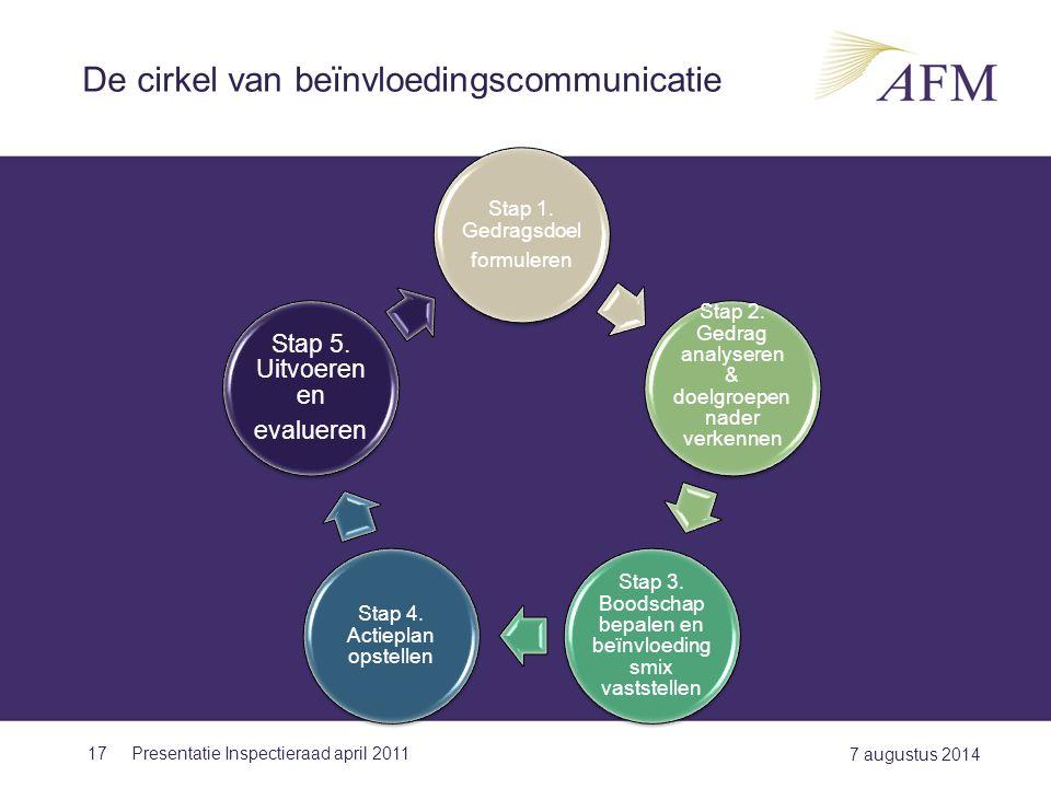 De cirkel van beïnvloedingscommunicatie