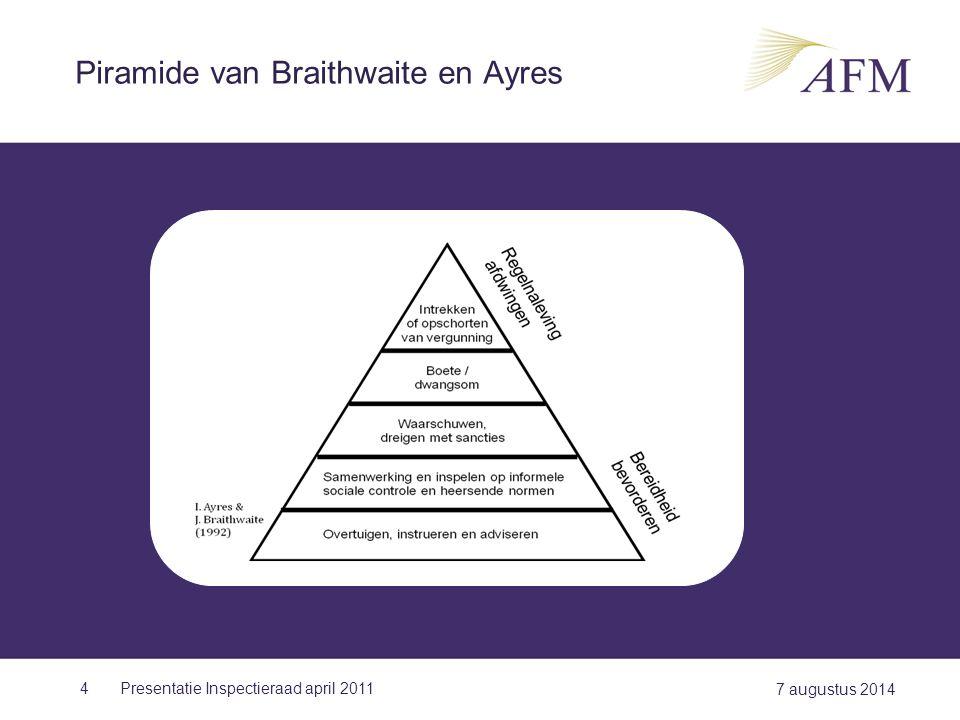 Piramide van Braithwaite en Ayres
