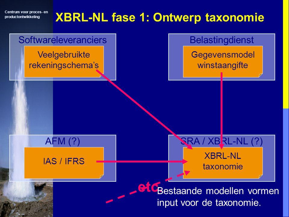 XBRL-NL fase 1: Ontwerp taxonomie
