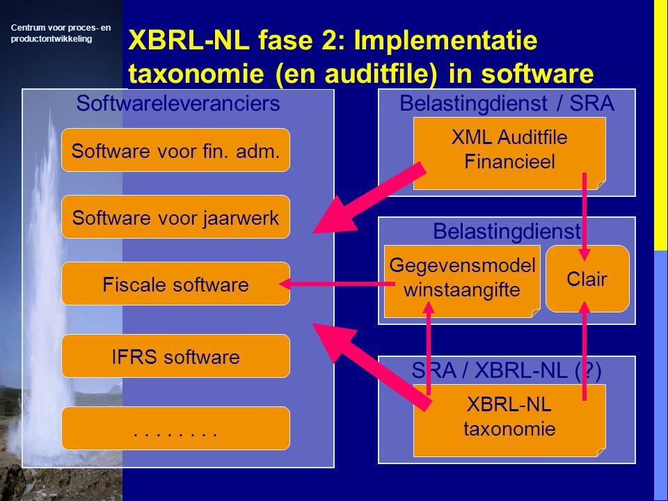 XBRL-NL fase 2: Implementatie taxonomie (en auditfile) in software