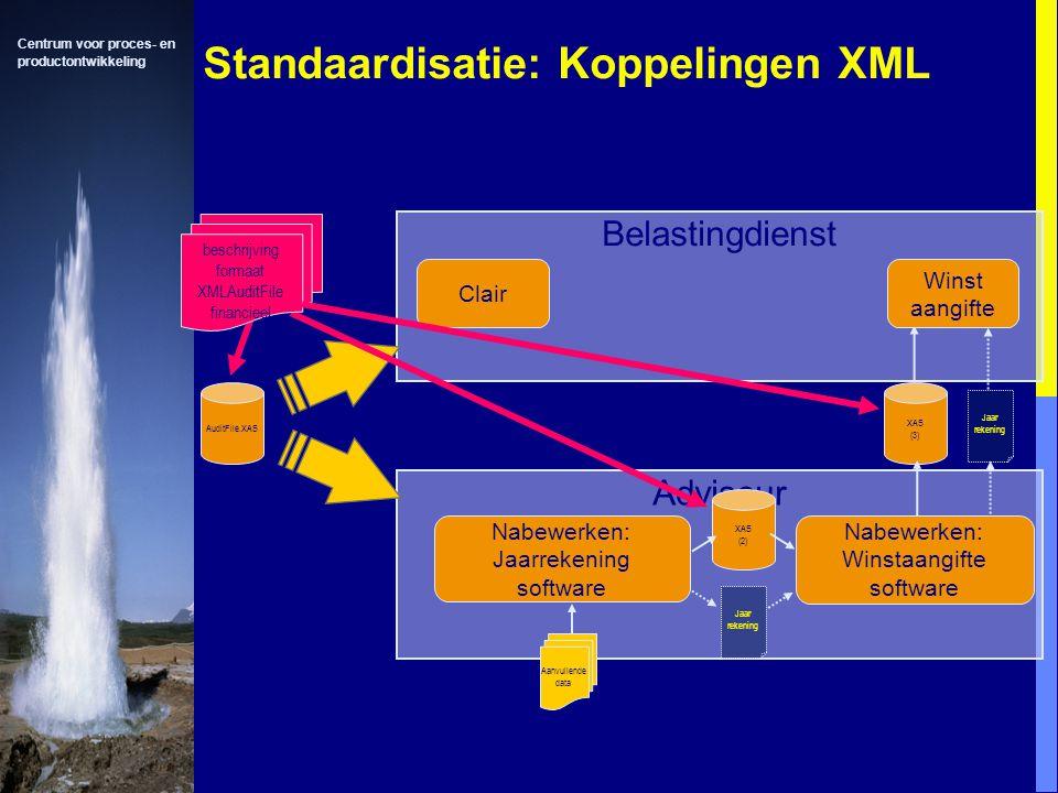 Standaardisatie: Koppelingen XML