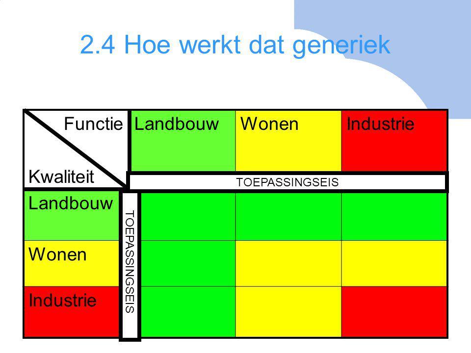 2.4 Hoe werkt dat generiek Functie Kwaliteit Landbouw Wonen Industrie