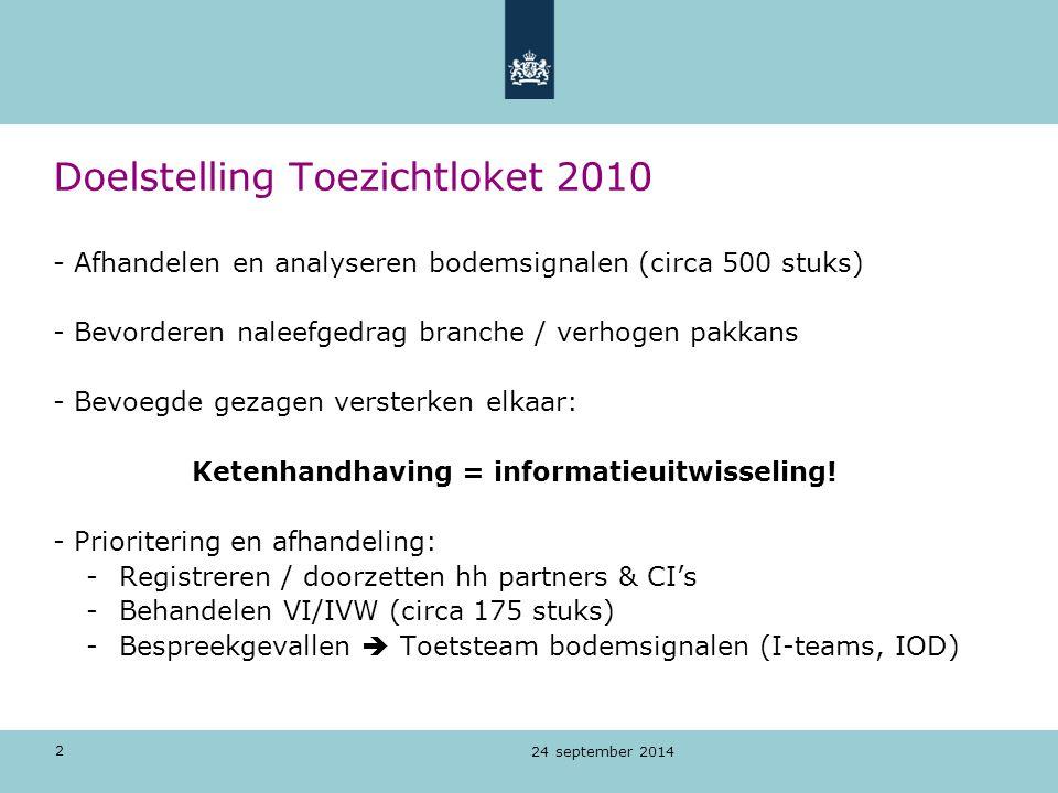 Doelstelling Toezichtloket 2010