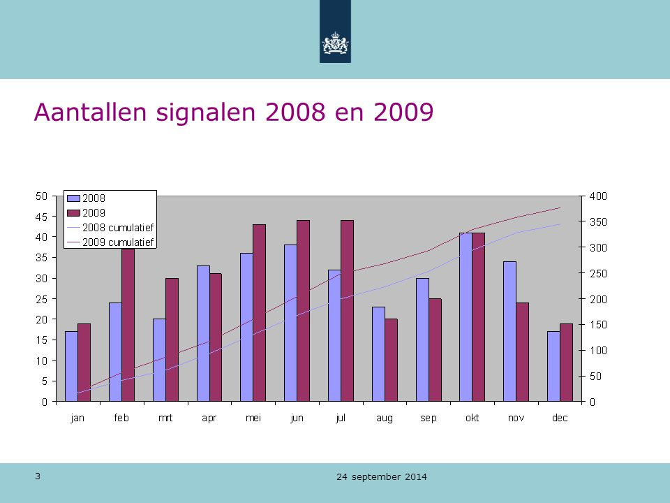 Aantallen signalen 2008 en 2009 5 april 2017
