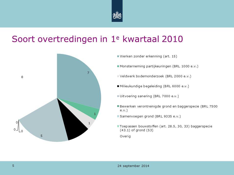 Soort overtredingen in 1e kwartaal 2010