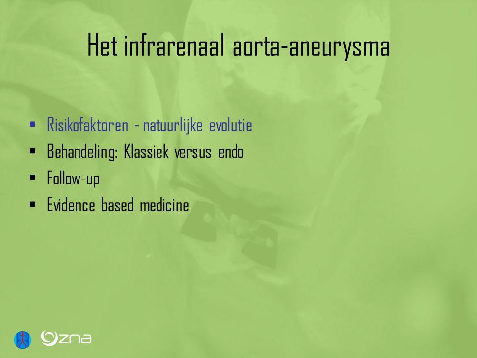 Het infrarenaal aorta-aneurysma