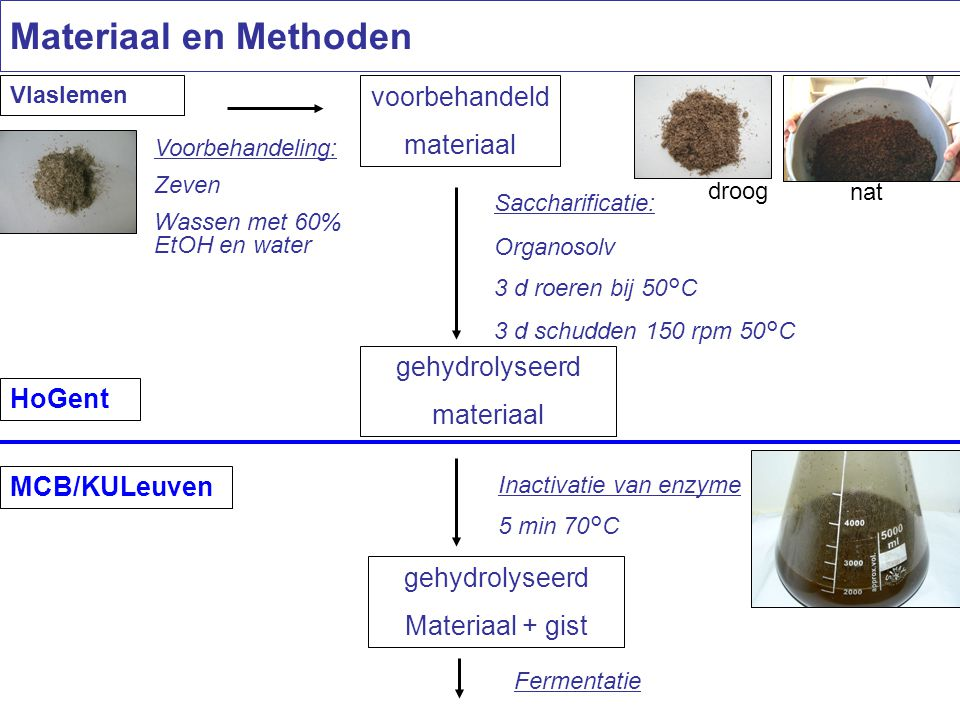 Materiaal en Methoden voorbehandeld materiaal gehydrolyseerd materiaal