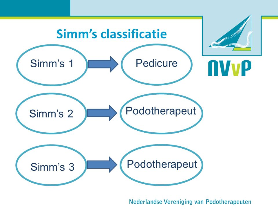 Simm's classificatie Simm's 1 Pedicure Podotherapeut Simm's 2