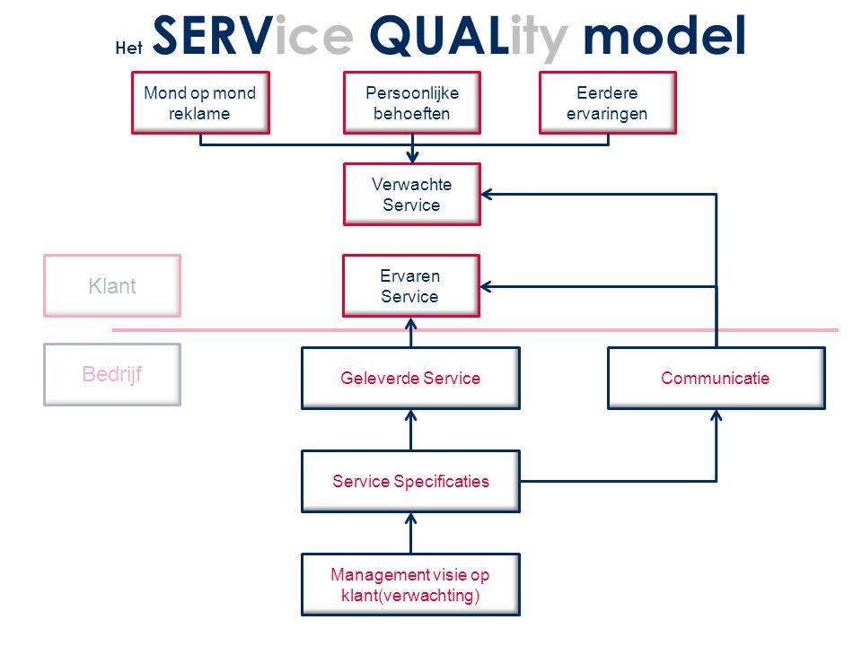 Het SERVice QUALity model