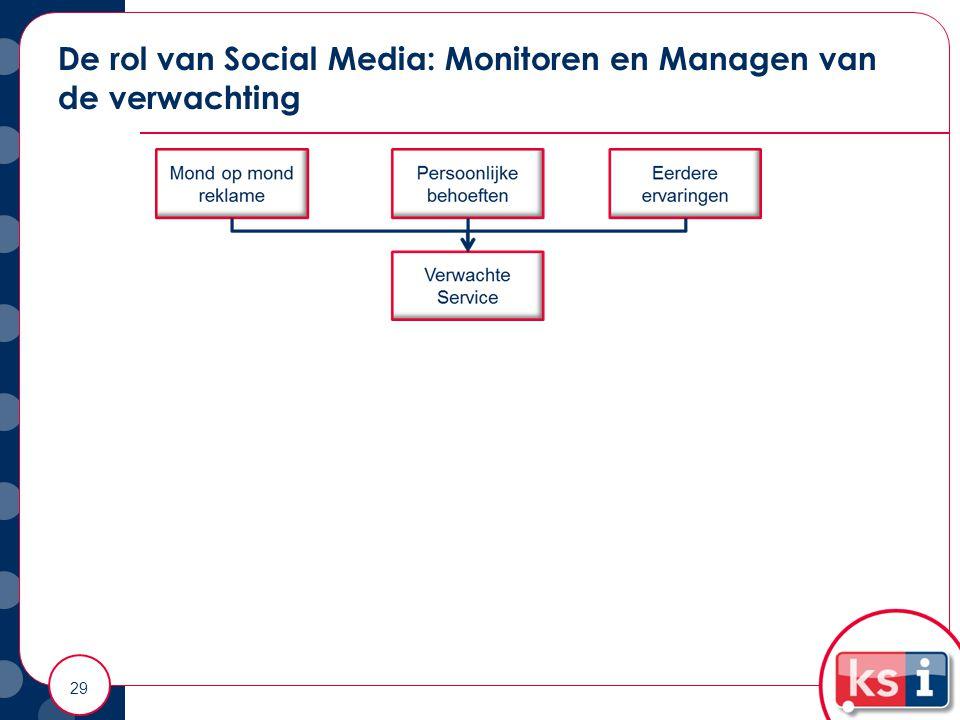 De rol van Social Media: Monitoren en Managen van de verwachting