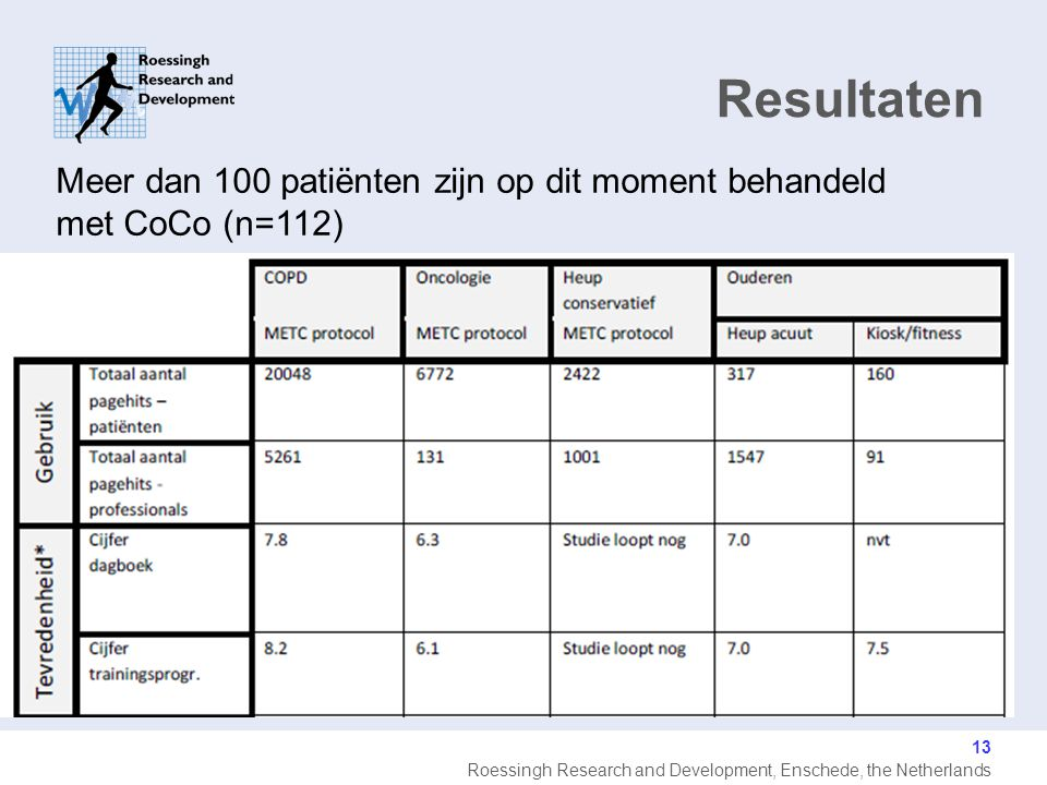 Resultaten Meer dan 100 patiënten zijn op dit moment behandeld met CoCo (n=112)