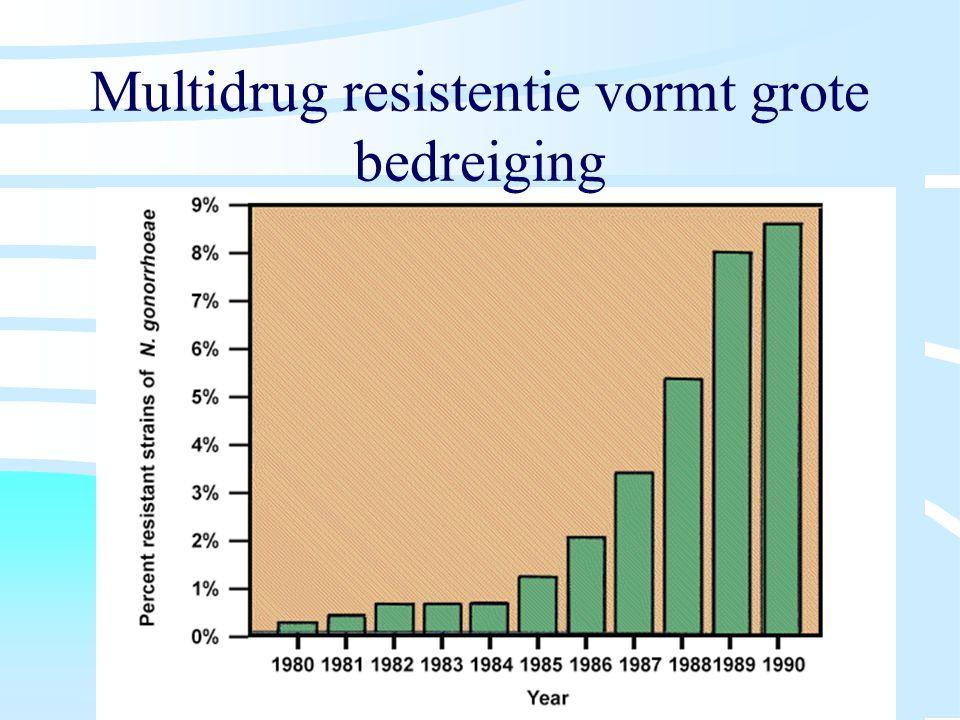 Multidrug resistentie vormt grote bedreiging