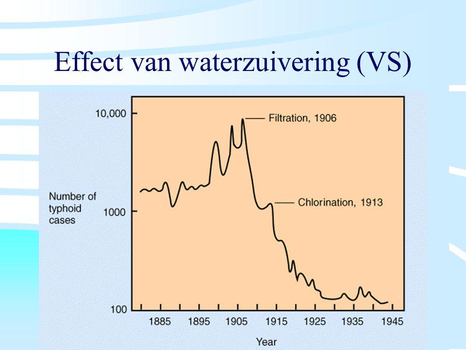Effect van waterzuivering (VS)