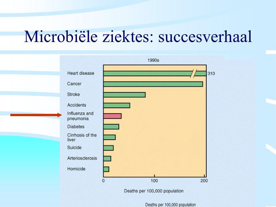Microbiële ziektes: succesverhaal