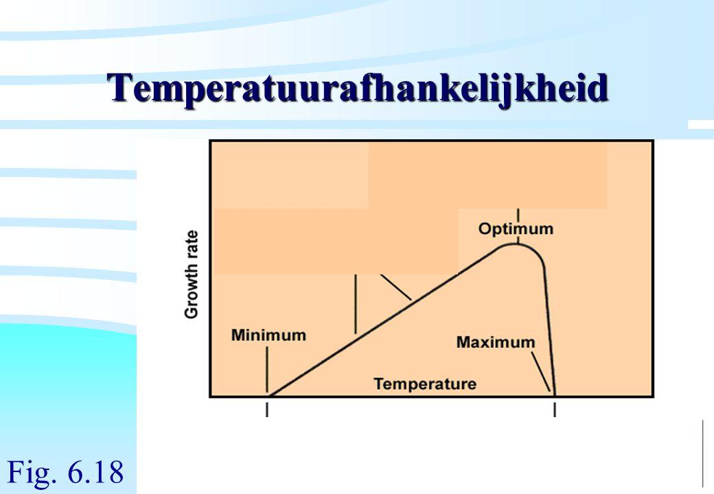 Temperatuurafhankelijkheid
