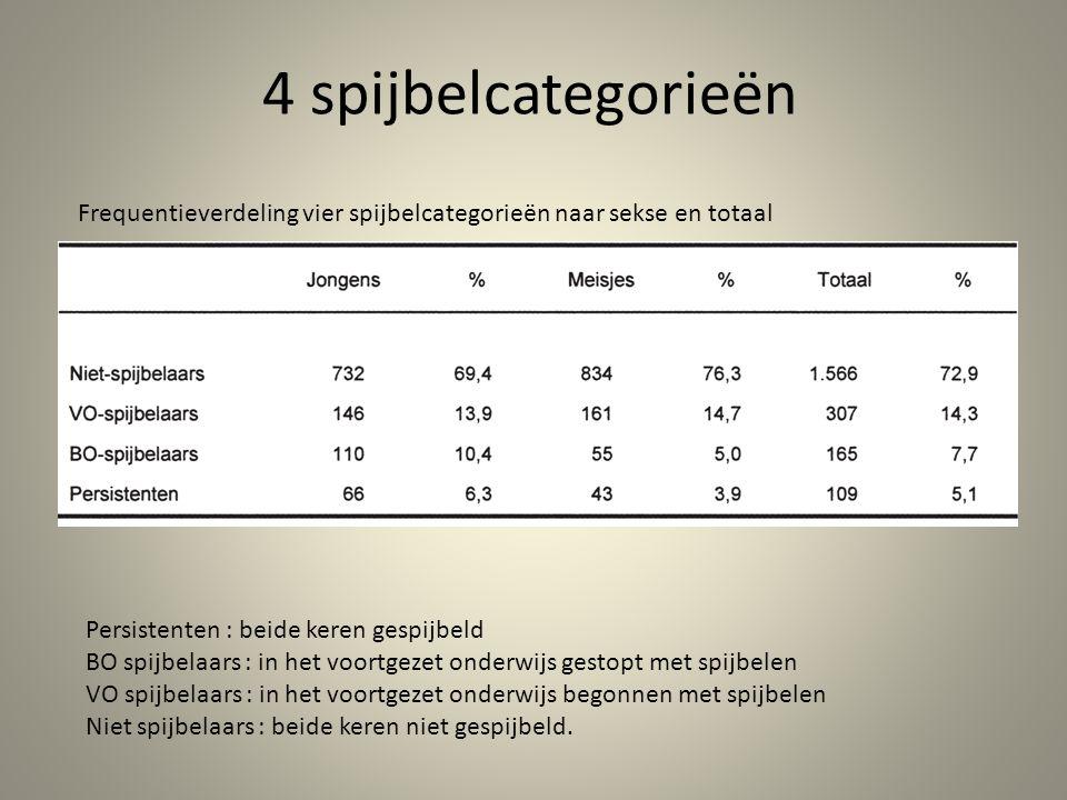 4 spijbelcategorieën Frequentieverdeling vier spijbelcategorieën naar sekse en totaal. Persistenten : beide keren gespijbeld.