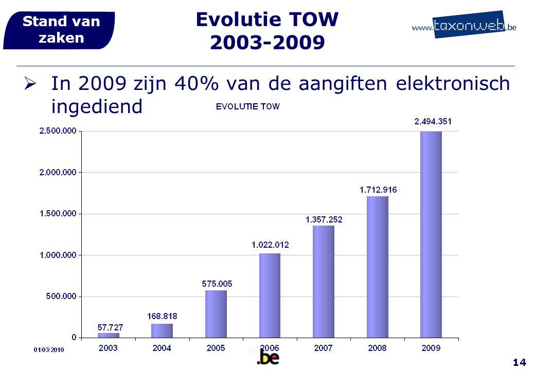 In 2009 zijn 40% van de aangiften elektronisch ingediend