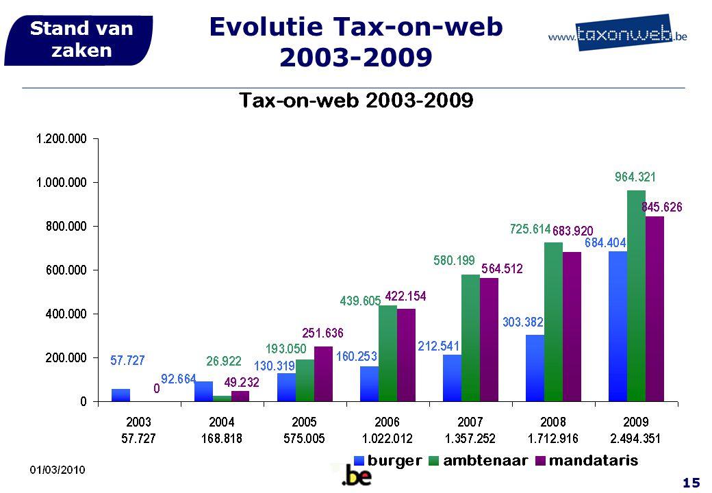 Stand van zaken Evolutie Tax-on-web 2003-2009 15
