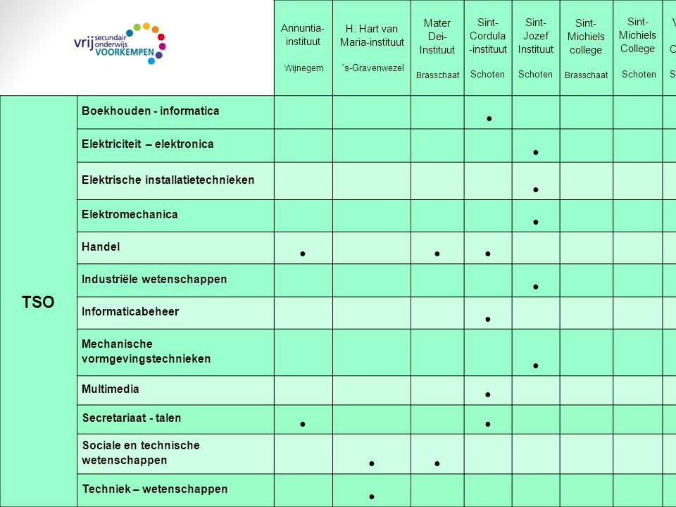 TSO ● Boekhouden - informatica ● Elektriciteit – elektronica