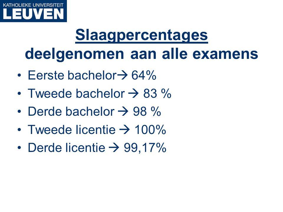 Slaagpercentages deelgenomen aan alle examens