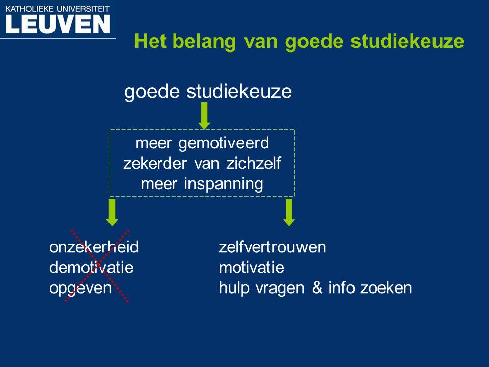 Het belang van goede studiekeuze
