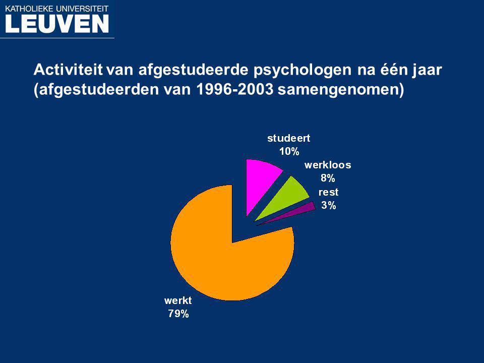 Activiteit van afgestudeerde psychologen na één jaar (afgestudeerden van 1996-2003 samengenomen)