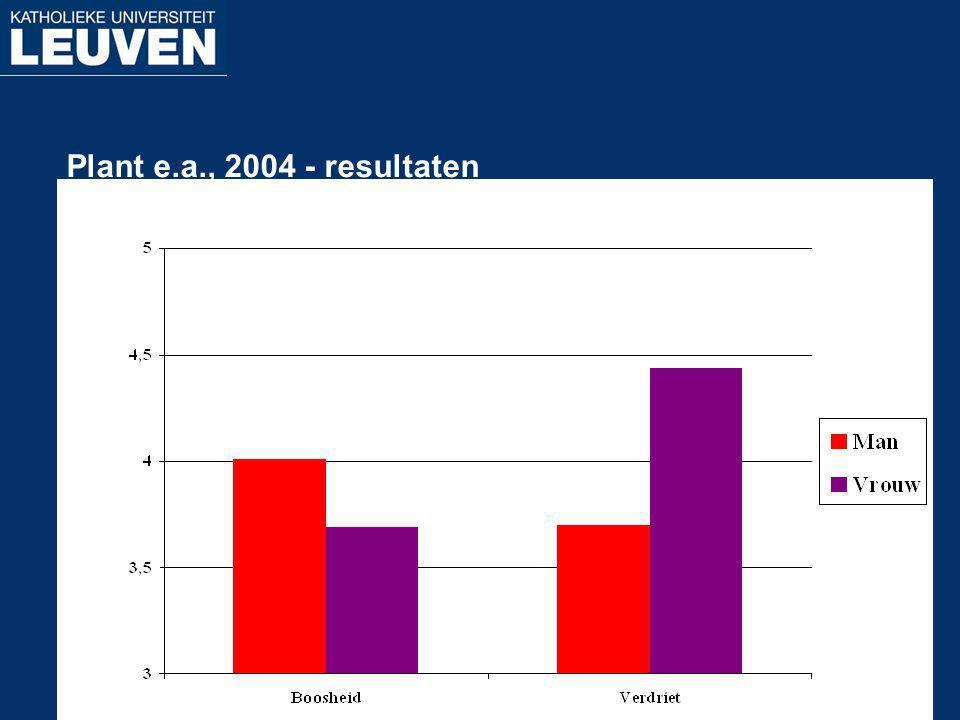 Plant e.a., 2004 - resultaten