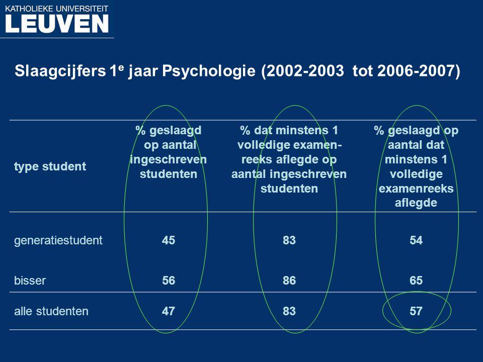 Slaagcijfers 1e jaar Psychologie (2002-2003 tot 2006-2007)