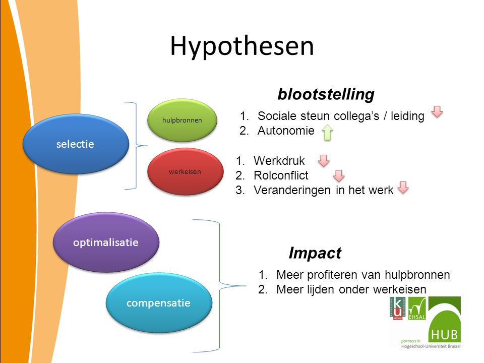 Hypothesen blootstelling Impact Sociale steun collega's / leiding