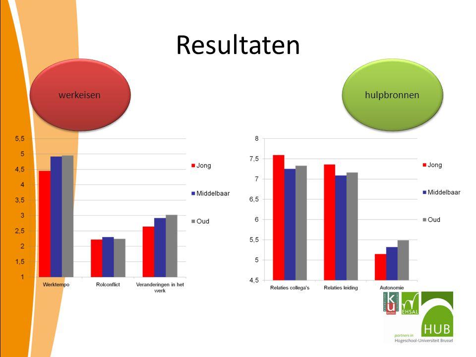 Resultaten werkeisen hulpbronnen