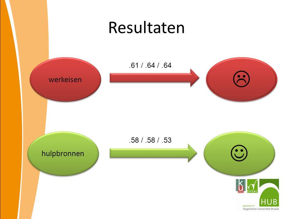 Resultaten werkeisen  .61 / .64 / .64 hulpbronnen  .58 / .58 / .53