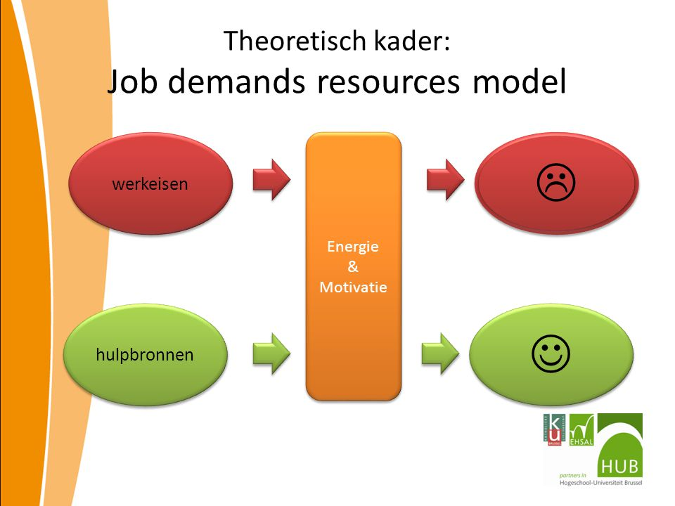 Theoretisch kader: Job demands resources model