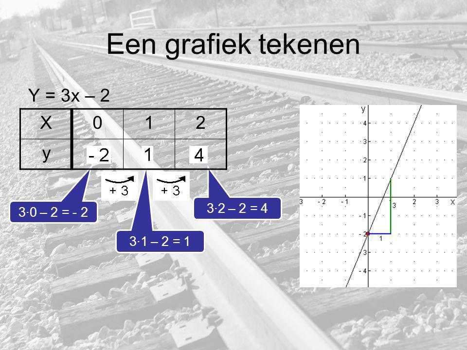Een grafiek tekenen Y = 3x – 2 X 1 2 y 3·2 – 2 = 4 3·0 – 2 = - 2