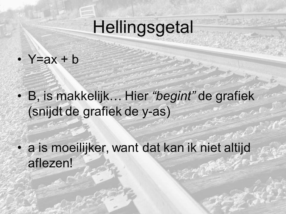 Hellingsgetal Y=ax + b.