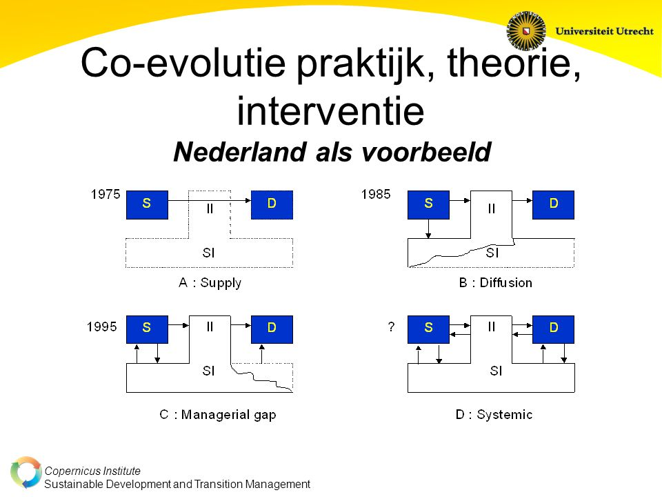 Co-evolutie praktijk, theorie, interventie Nederland als voorbeeld
