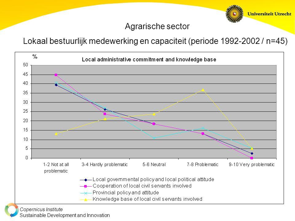 Agrarische sector Lokaal bestuurlijk medewerking en capaciteit (periode 1992-2002 / n=45)